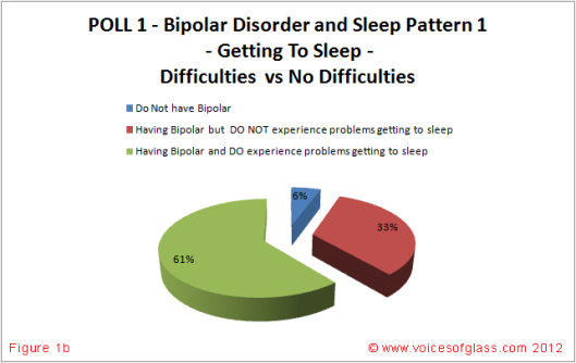 Bipolar Disorder and Sleep Patterns Figure 1b