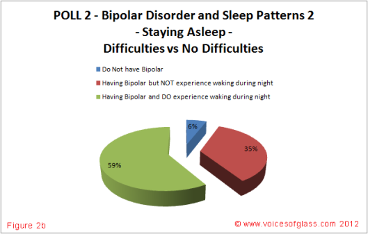 Bipolar Disorder and Sleep Patterns Figure 2b