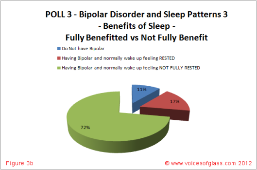 Bipolar Disorder and Sleep Patterns Figure 3b